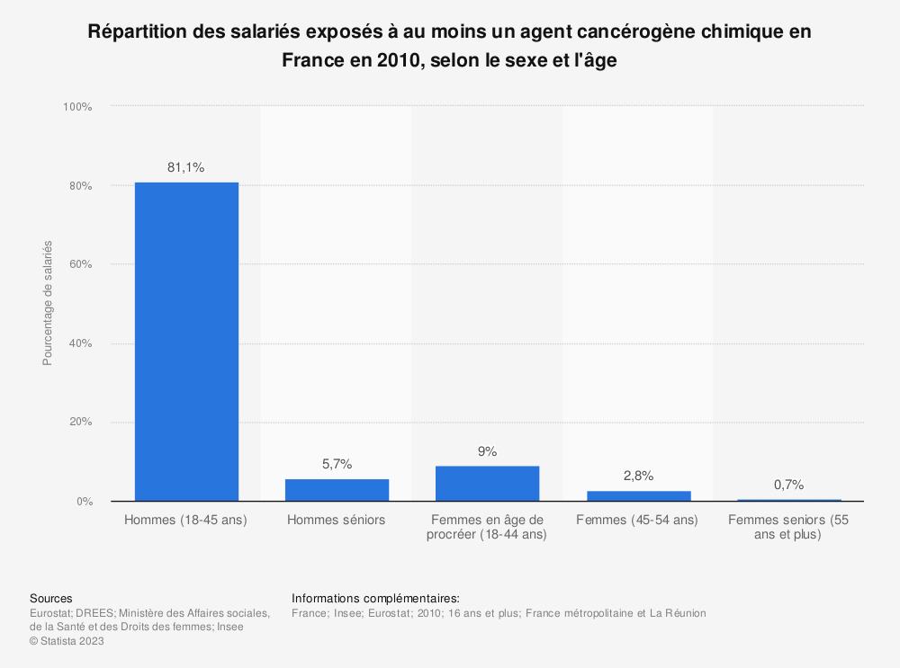 Statistique: Répartition des salariés exposés à au moins un agent cancérogène chimique en France en 2010, selon le sexe et l'âge | Statista