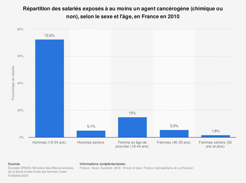Statistique: Répartition des salariés exposés à au moins un agent cancérogène (chimique ou non), selon le sexe et l'âge, en France en 2010 | Statista