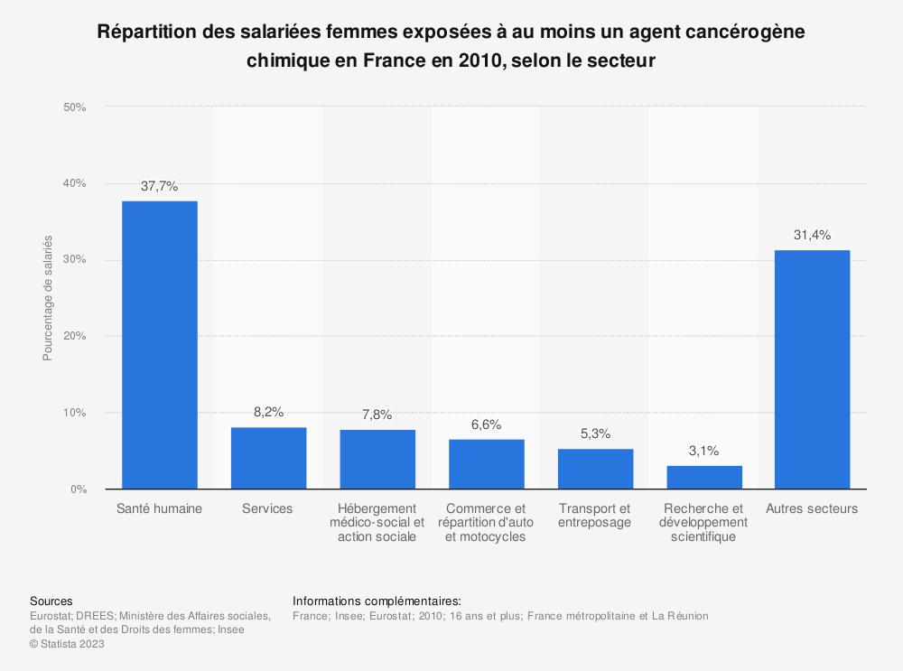Statistique: Répartition des salariées femmes exposées à au moins un agent cancérogène chimique en France en 2010, selon le secteur  | Statista