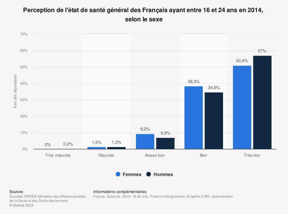 Statistique: Perception de l'état de santé général des Français ayant entre 16 et 24 ans en 2014,  selon le sexe  | Statista