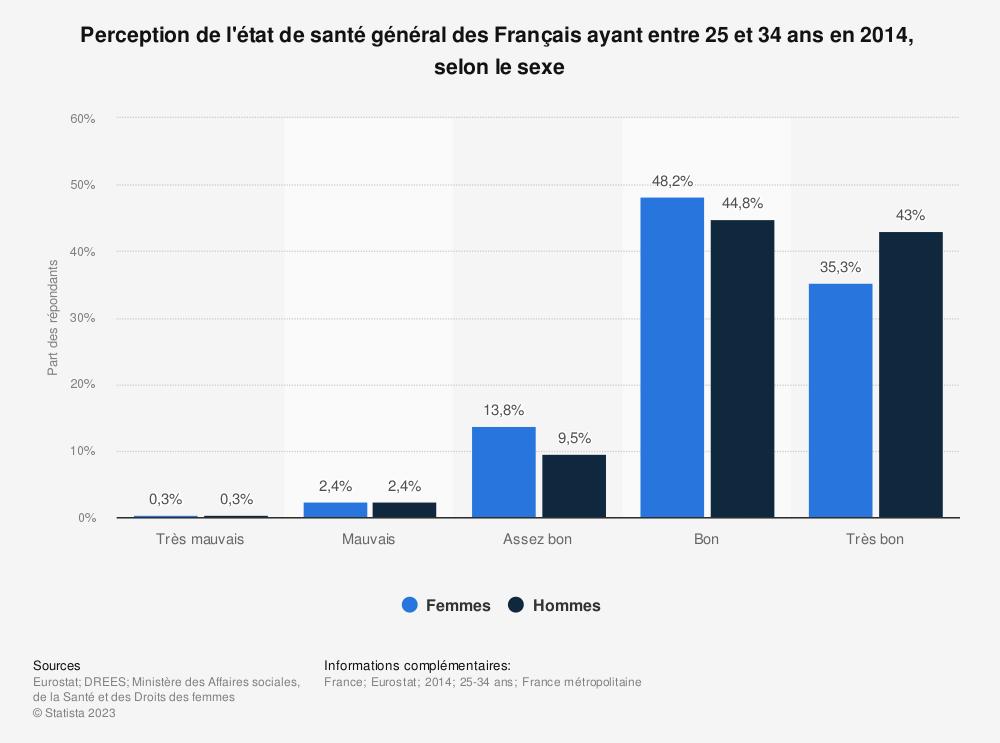 Statistique: Perception de l'état de santé général des Français ayant entre 25 et 34 ans en 2014,  selon le sexe  | Statista