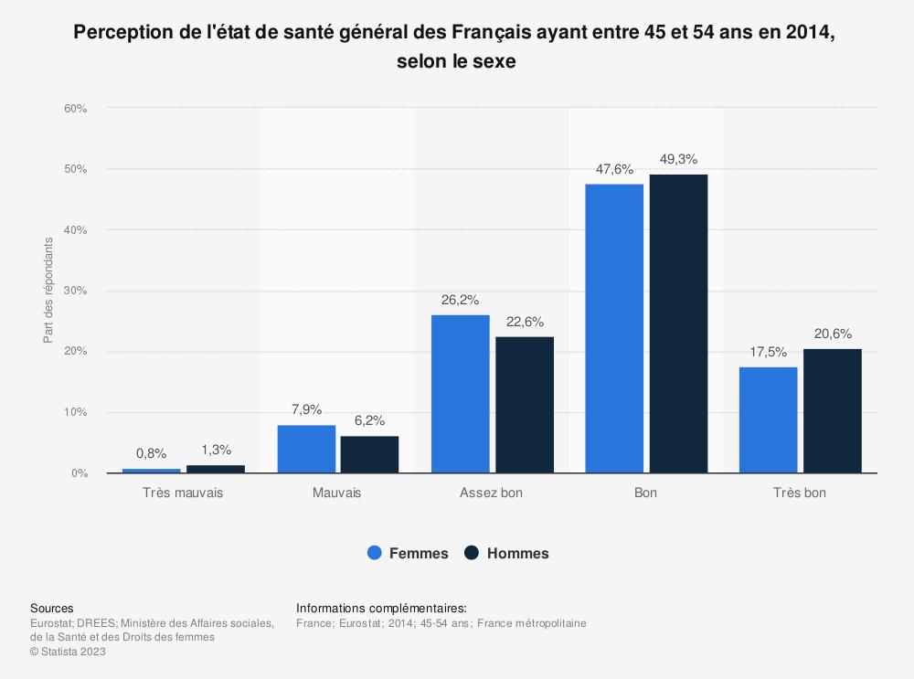 Statistique: Perception de l'état de santé général des Français ayant entre 45 et 54 ans en 2014,  selon le sexe  | Statista