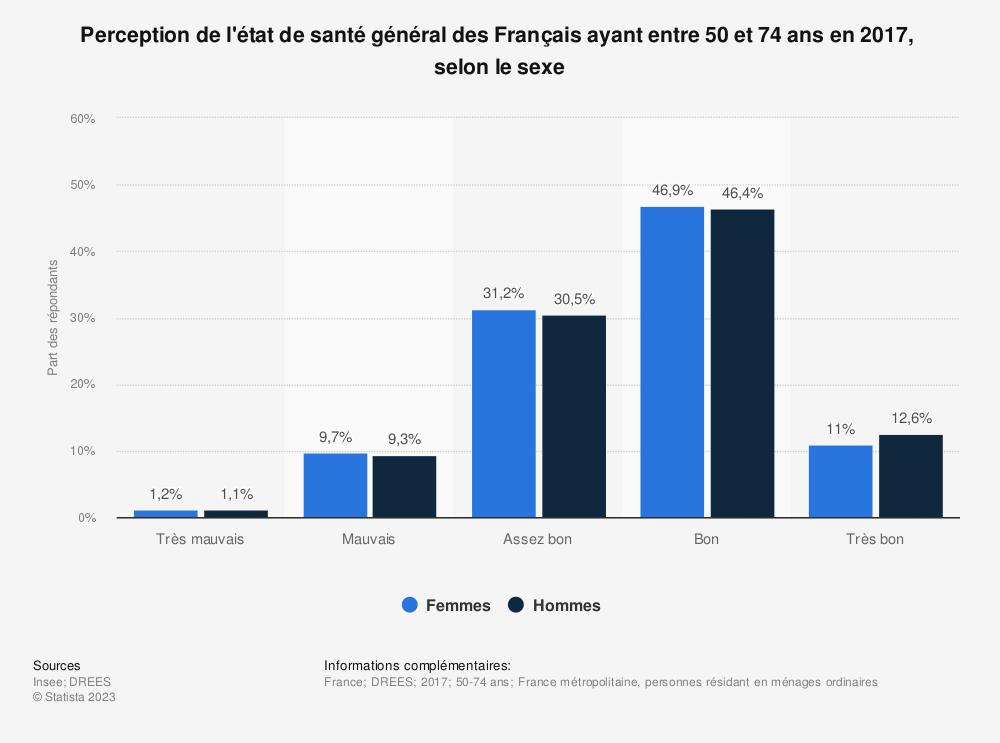 Statistique: Perception de l'état de santé général des Français ayant entre 55 et 64 ans en 2014,  selon le sexe  | Statista