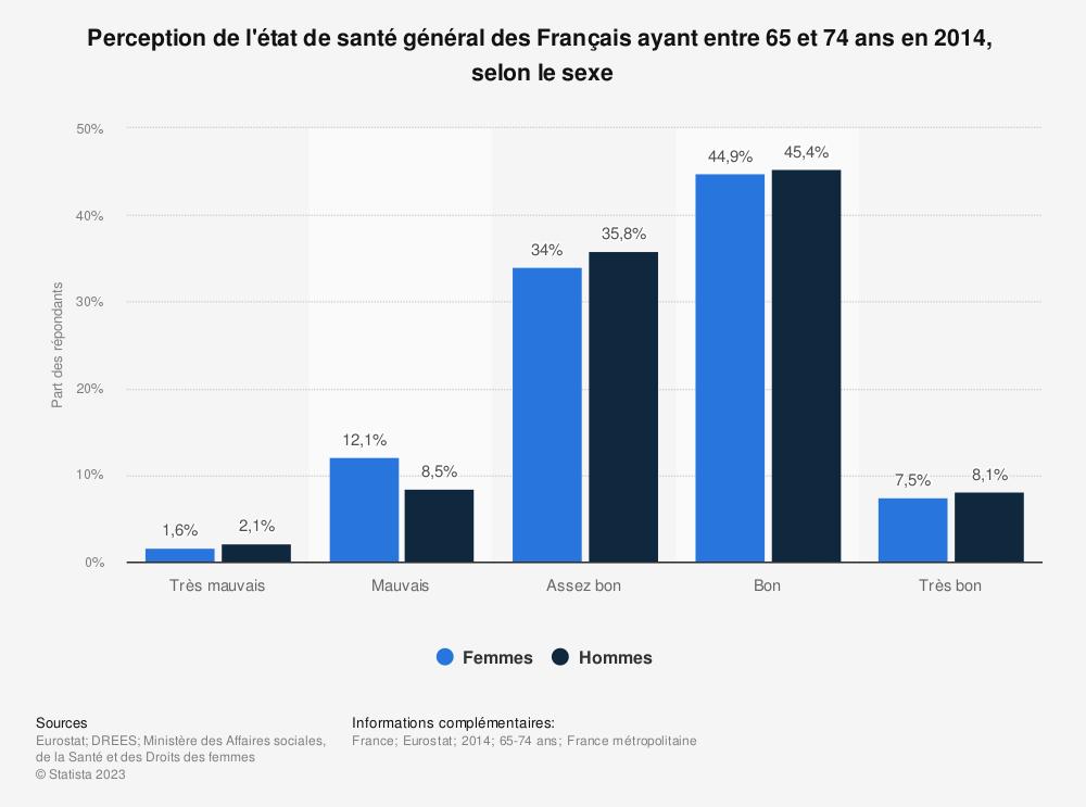 Statistique: Perception de l'état de santé général des Français ayant entre 65 et 74 ans en 2014,  selon le sexe  | Statista