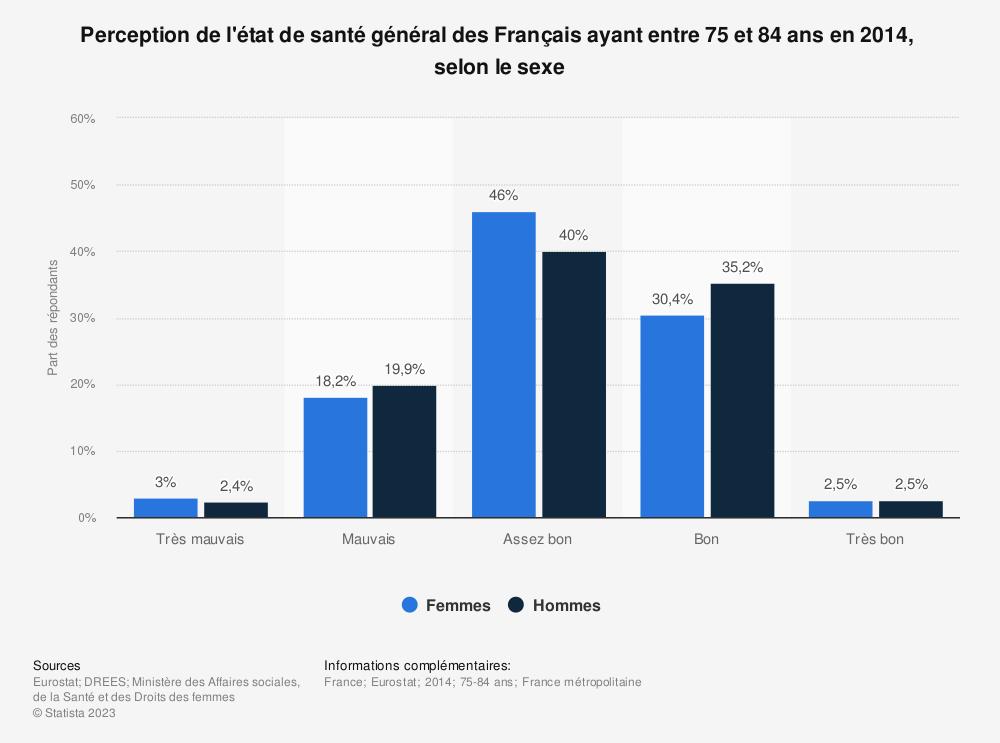 Statistique: Perception de l'état de santé général des Français ayant entre 75 et 84 ans en 2014,  selon le sexe  | Statista