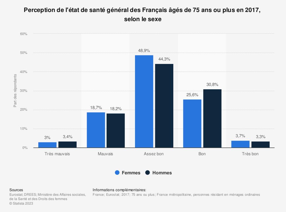 Statistique: Perception de l'état de santé général des Français âgés de 85 ans et plus en 2014,  selon le sexe  | Statista