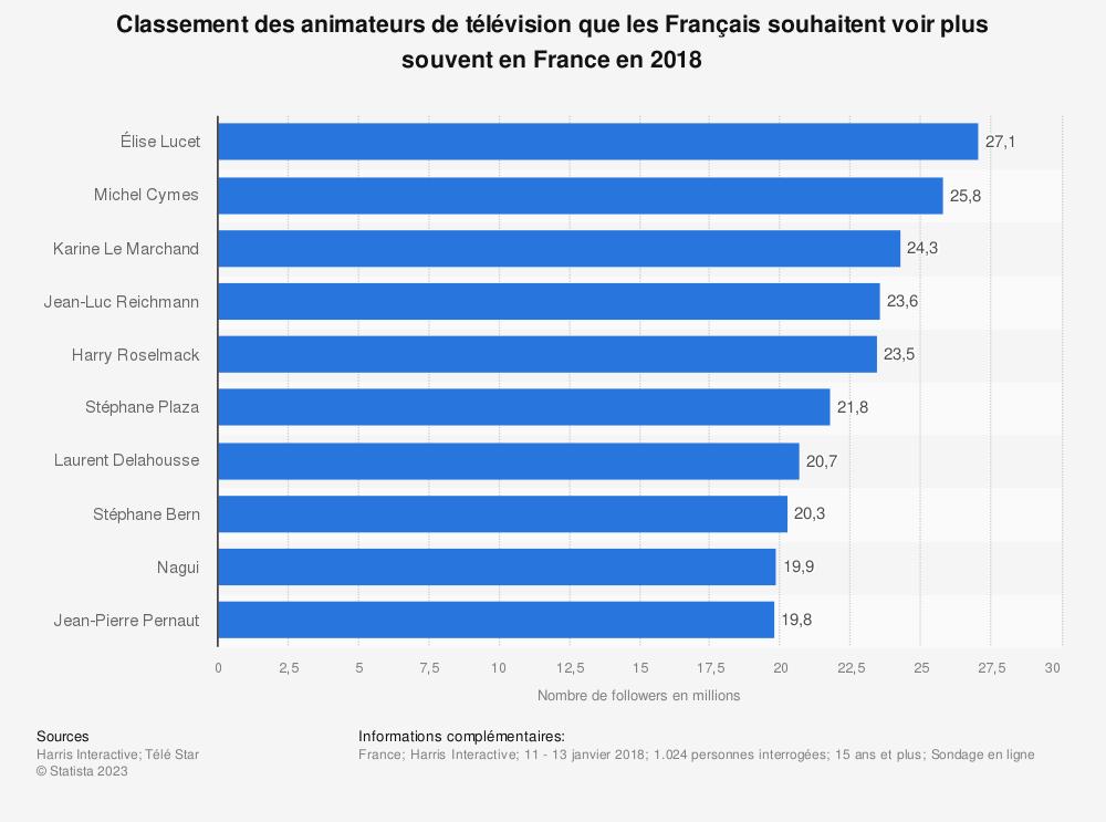 Statistique: Classement des animateurs de télévision que les Français souhaitent voir plus souvent en France en 2018 | Statista