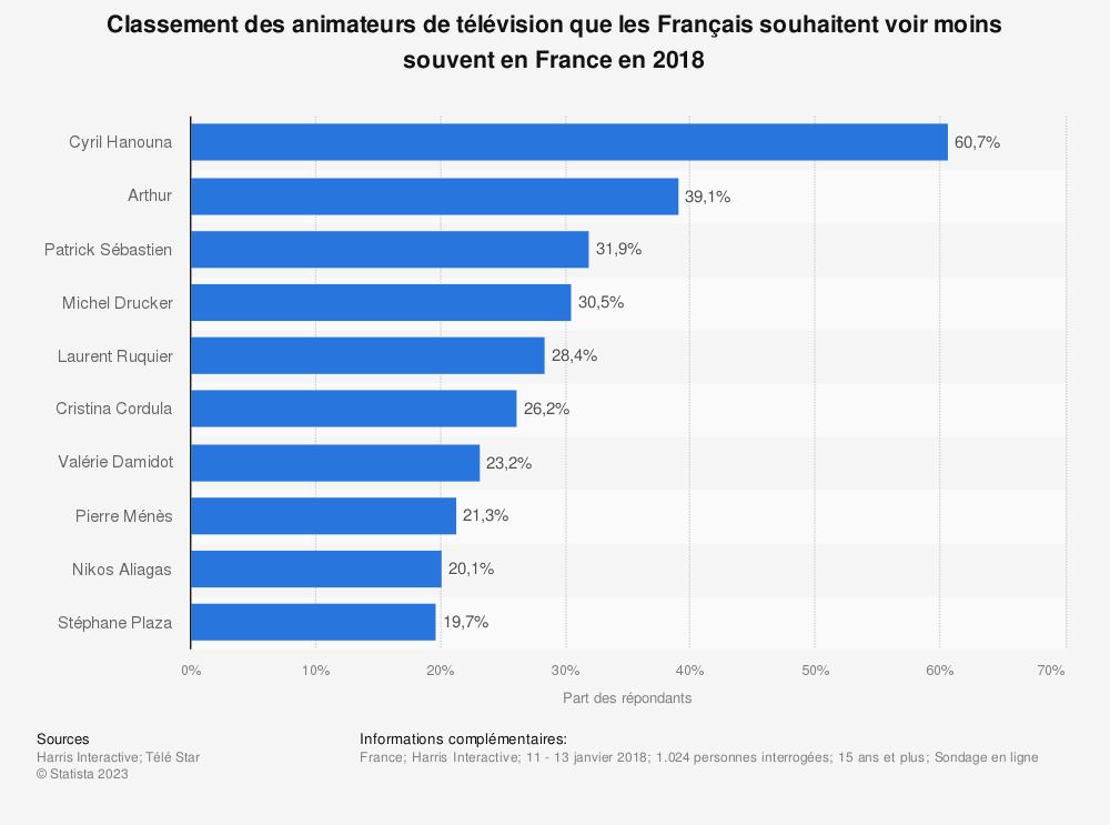 Statistique: Classement des animateurs de télévision que les Français souhaitent voir moins souvent en France en 2018 | Statista