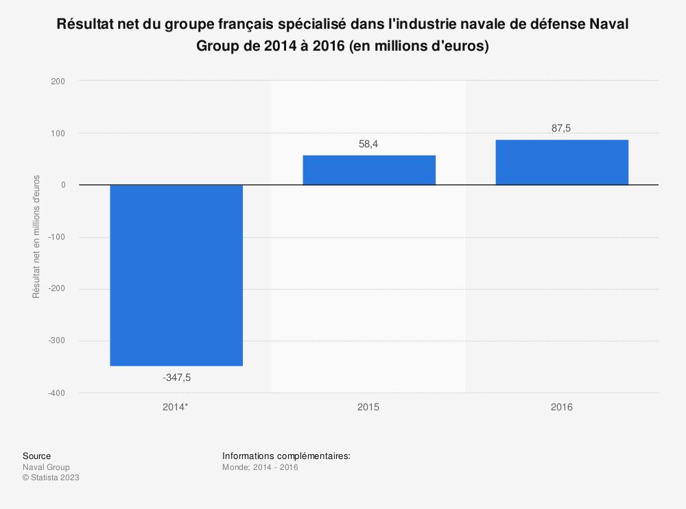Statistique: Résultat net du groupe français spécialisé dans l'industrie navale de défense Naval Group de 2014 à 2016 (en millions d'euros) | Statista