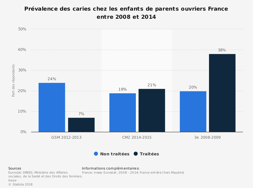 Statistique: Prévalence des caries chez les enfants de parents ouvriers France entre 2008 et 2014 | Statista