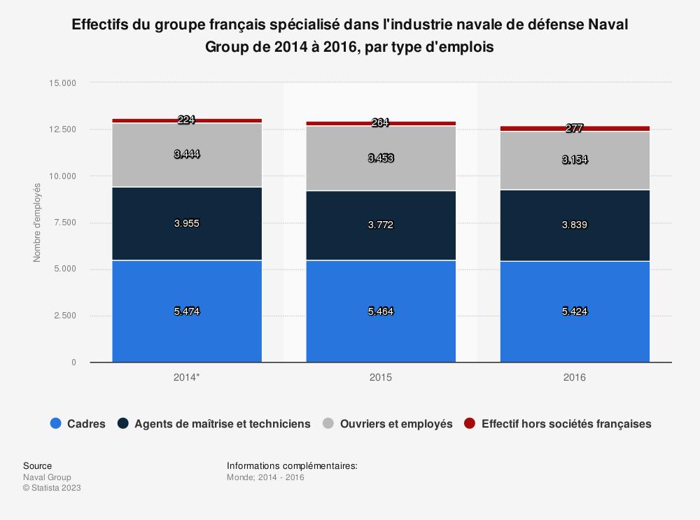 Statistique: Effectifs du groupe français spécialisé dans l'industrie navale de défense Naval Group de 2014 à 2016, par type d'emplois | Statista