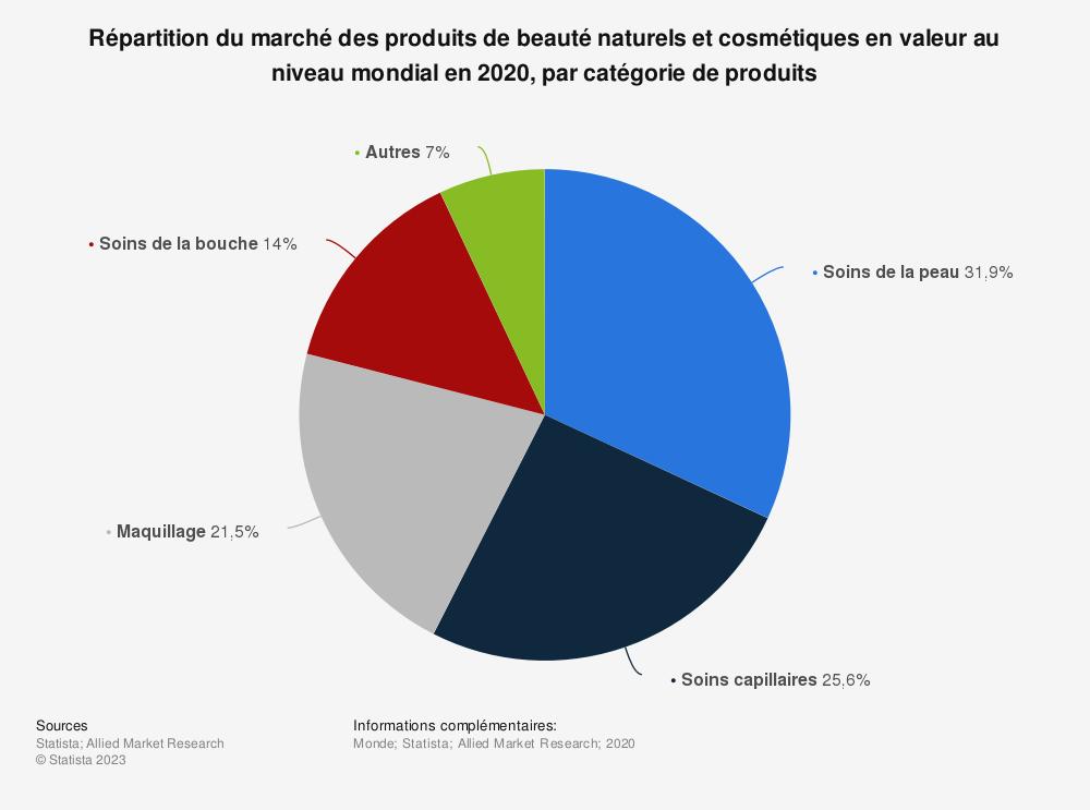 Statistique: Répartition du marché des produits de beauté naturels et cosmétiques en valeur au niveau mondial en 2017, par catégorie de produits | Statista