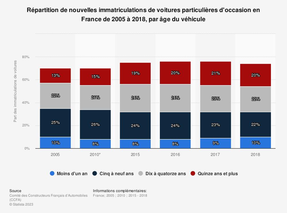 Statistique: Répartition de nouvelles immatriculations de voitures particulières d'occasion en France de 2005 à 2018, par âge du véhicule | Statista