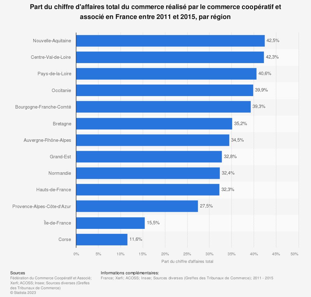 Statistique: Part du chiffre d'affaires total du commerce réalisé par le commerce coopératif et associé en France entre 2011 et 2015, par région | Statista