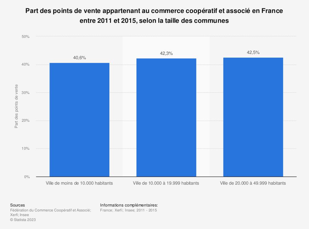 Statistique: Part des points de vente appartenant au commerce coopératif et associé en France entre 2011 et 2015, selon la taille des communes | Statista