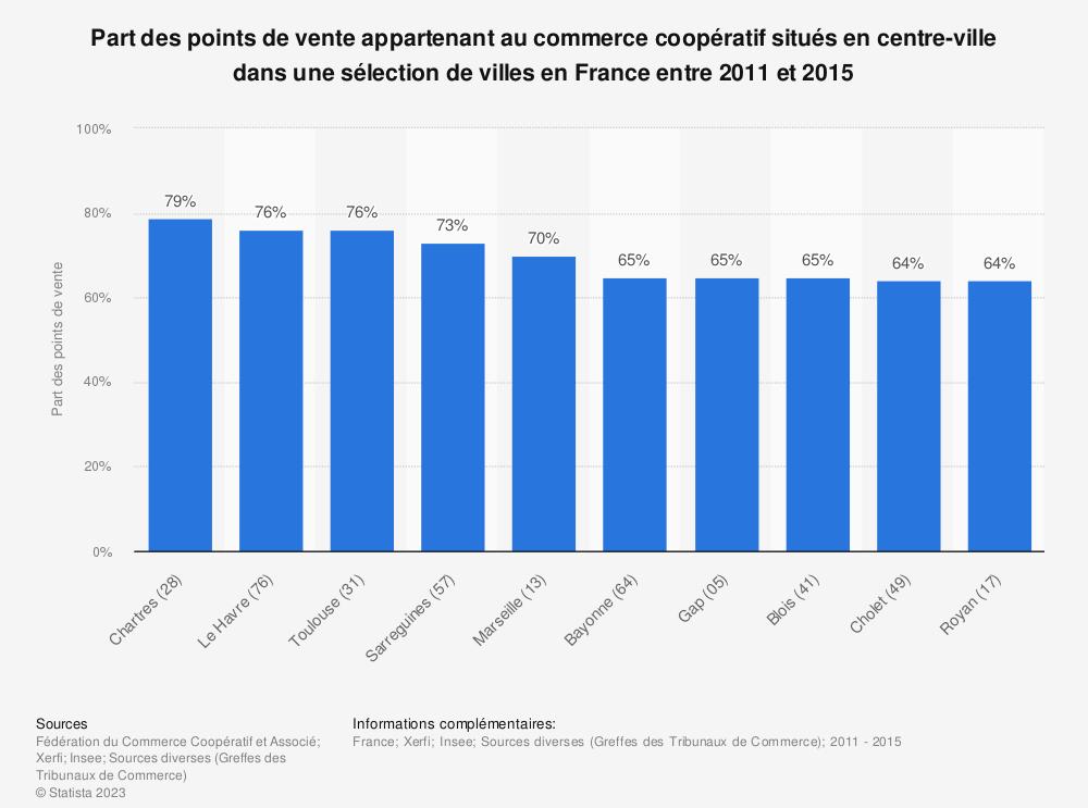 Statistique: Part des points de vente appartenant au commerce coopératif situés en centre-ville dans une sélection de villes en France entre 2011 et 2015 | Statista