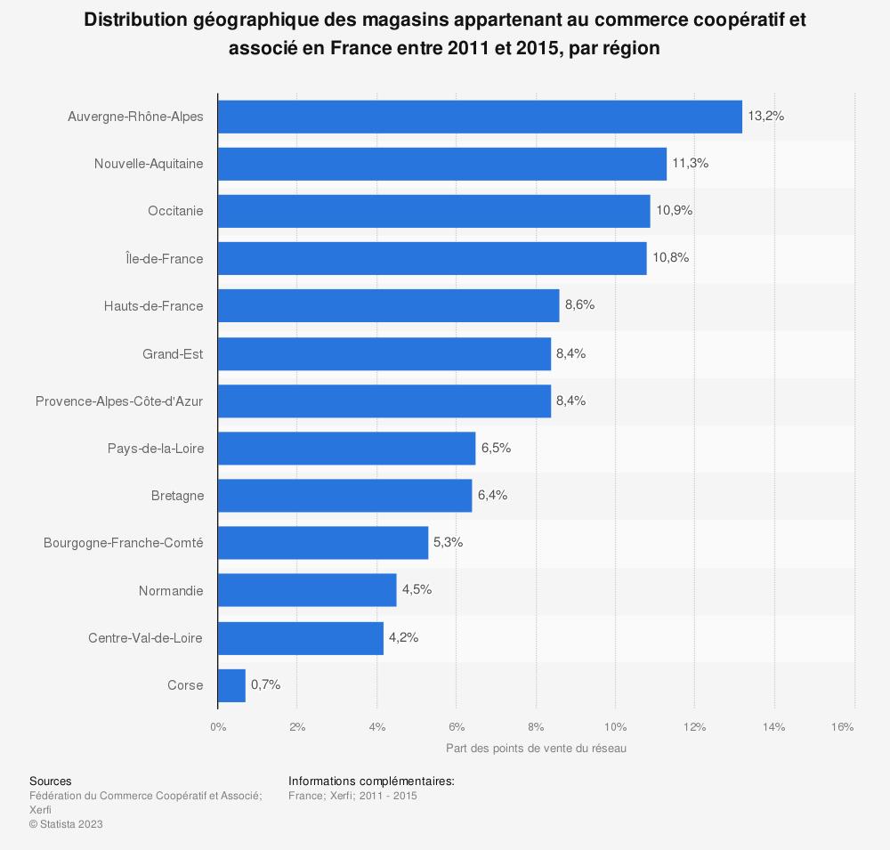 Statistique: Distribution géographique des magasins appartenant au commerce coopératif et associé en France entre 2011 et 2015, par région | Statista