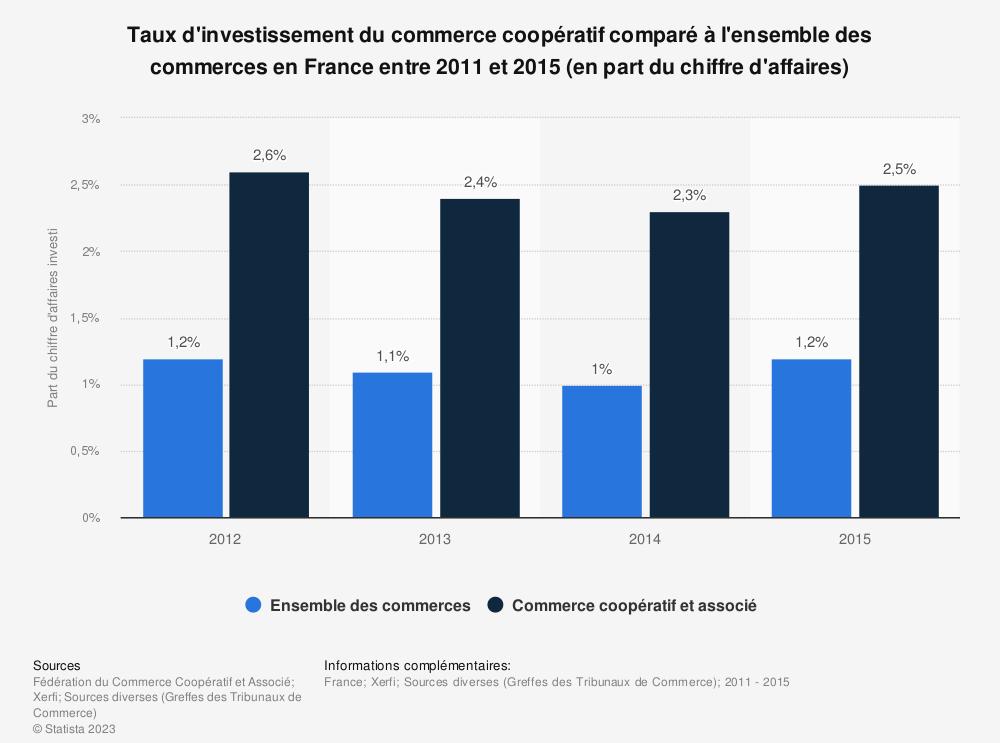 Statistique: Taux d'investissement du commerce coopératif comparé à l'ensemble des commerces en France entre 2011 et 2015 (en part du chiffre d'affaires) | Statista