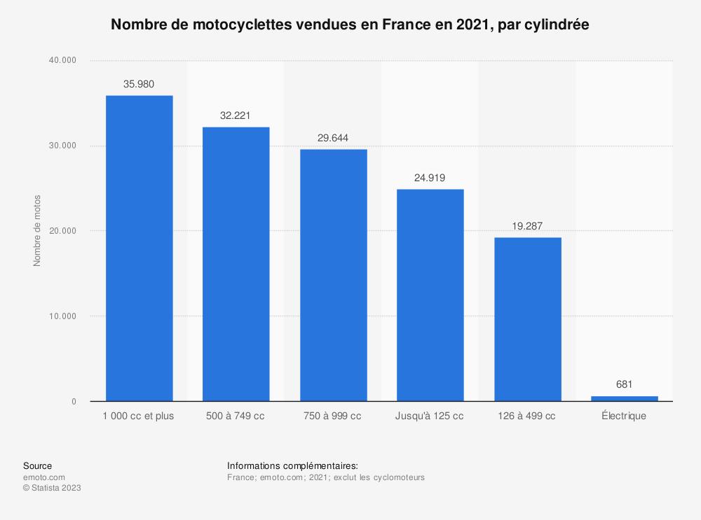 Statistique: Nombre de motocyclettes vendues en France en 2018, par cylindrée | Statista