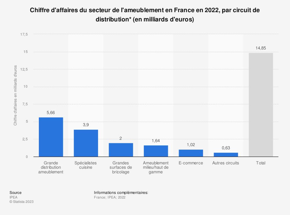 Statistique: Chiffre d'affaires du secteur de l'ameublement en France en 2018, par circuit de distribution* (en milliards d'euros) | Statista