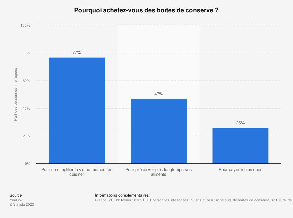 Statistique: Pourquoi achetez-vous des boîtes de conserve ? | Statista