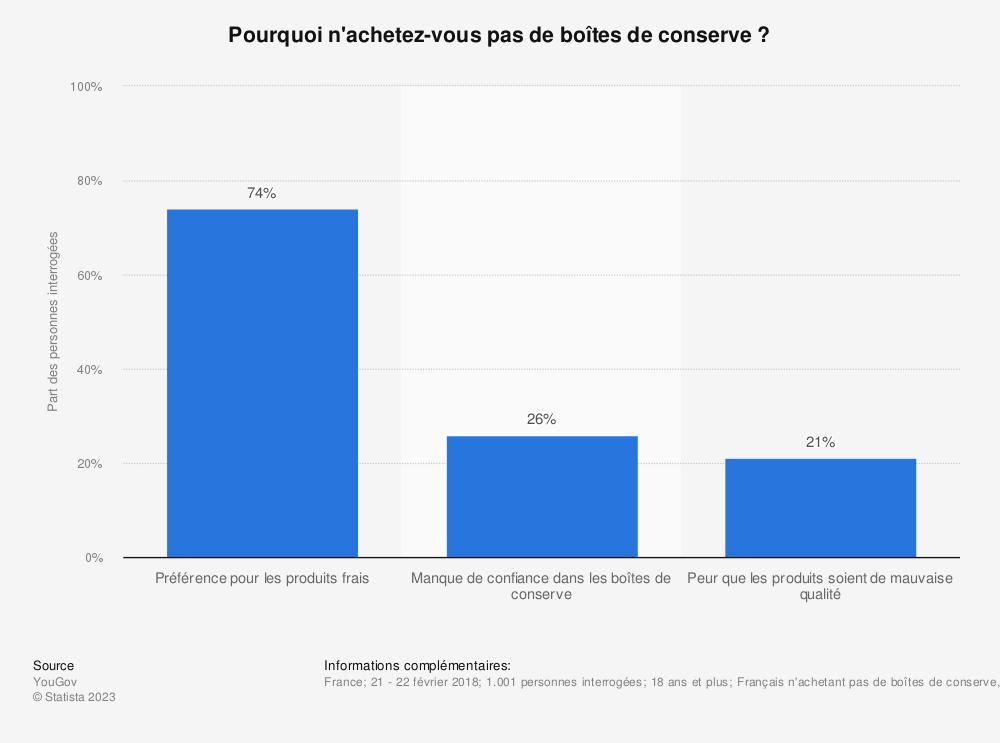 Statistique: Pourquoi n'achetez-vous pas de boîtes de conserve ? | Statista