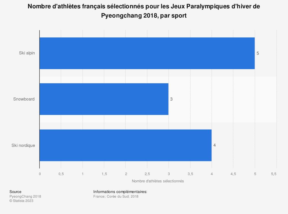 Statistique: Nombre d'athlètes français sélectionnés pour les Jeux Paralympiques d'hiver de Pyeongchang 2018, par sport  | Statista