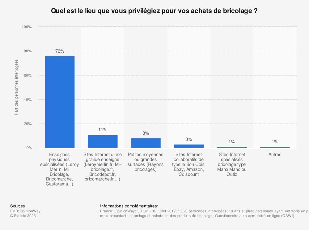Statistique: Quel est le lieu que vous privilégiez pour vos achats de bricolage ?  | Statista