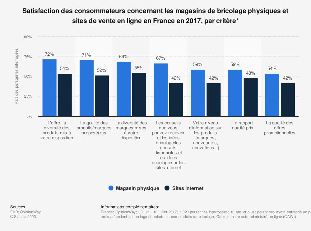 Statistique: Satisfaction des consommateurs concernant les magasins de bricolage physiques et sites de vente en ligne en France en 2017, par critère*  | Statista