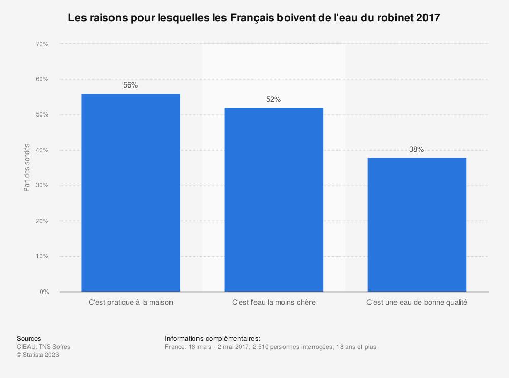 Statistique: Les raisons pour lesquelles les Français boivent de l'eau du robinet 2017 | Statista