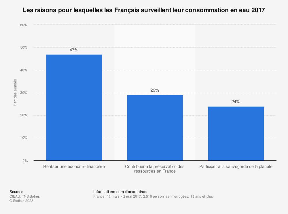 Statistique: Les raisons pour lesquelles les Français surveillent leur consommation en eau 2017 | Statista