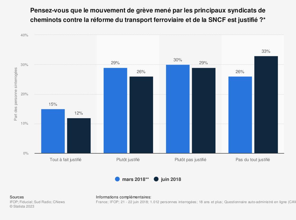 Statistique: Pensez-vous que le mouvement de grève mené par les principaux syndicats de cheminots contre la réforme du transport ferroviaire et de la SNCF est justifié?* | Statista