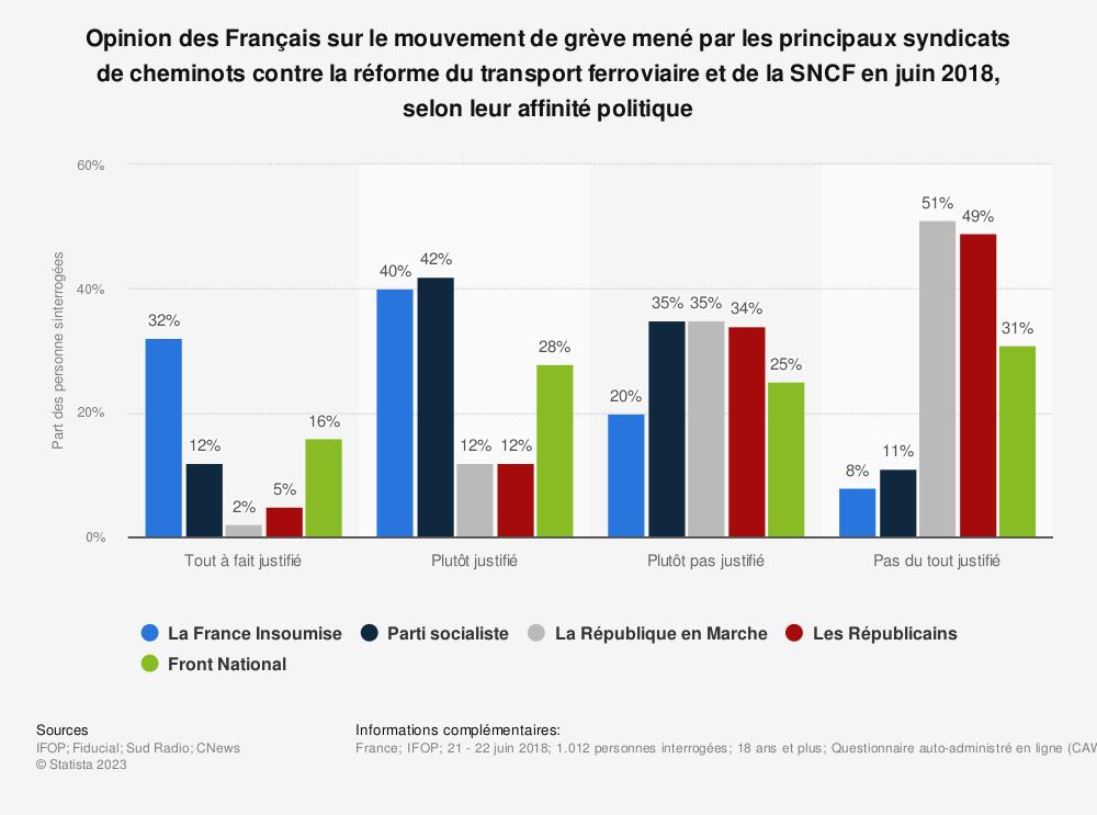 Statistique: Opinion des Français sur le mouvement de grève mené par les principaux syndicats de cheminots contre la réforme du transport ferroviaire et de la SNCF en juin 2018, selon leur affinité politique | Statista