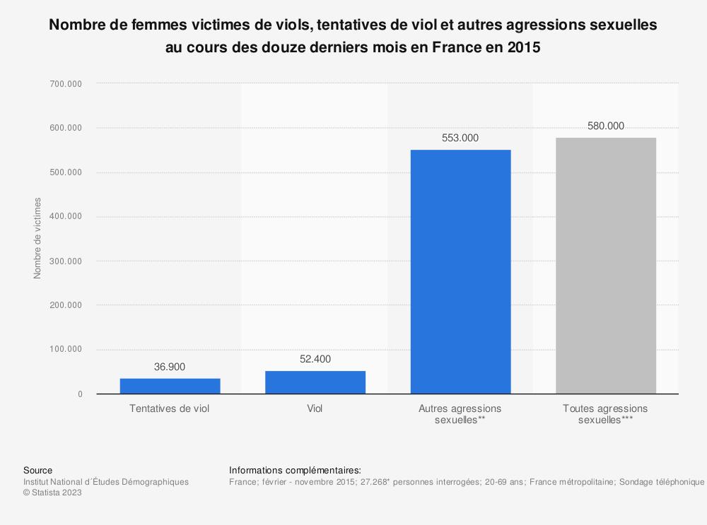 Statistique: Nombre de femmes victimes de viols, tentatives de viol et autres agressions sexuelles au cours des douze derniers mois en France en 2015 | Statista