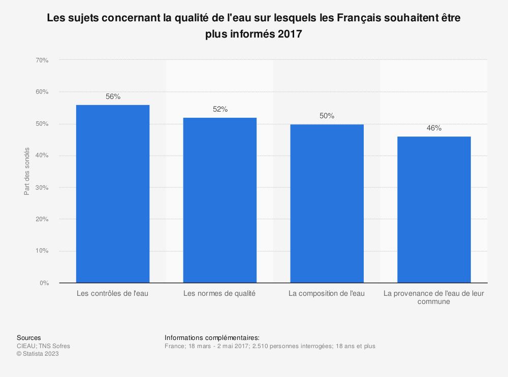 Statistique: Les sujets concernant la qualité de  l'eau sur lesquels les Français souhaitent être plus informés 2017 | Statista