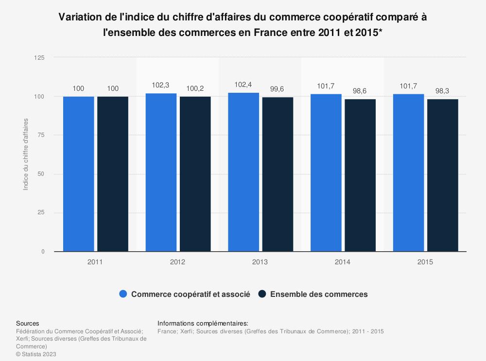 Statistique: Variation de l'indice du chiffre d'affaires du commerce coopératif comparé à l'ensemble des commerces en France entre 2011 et 2015* | Statista