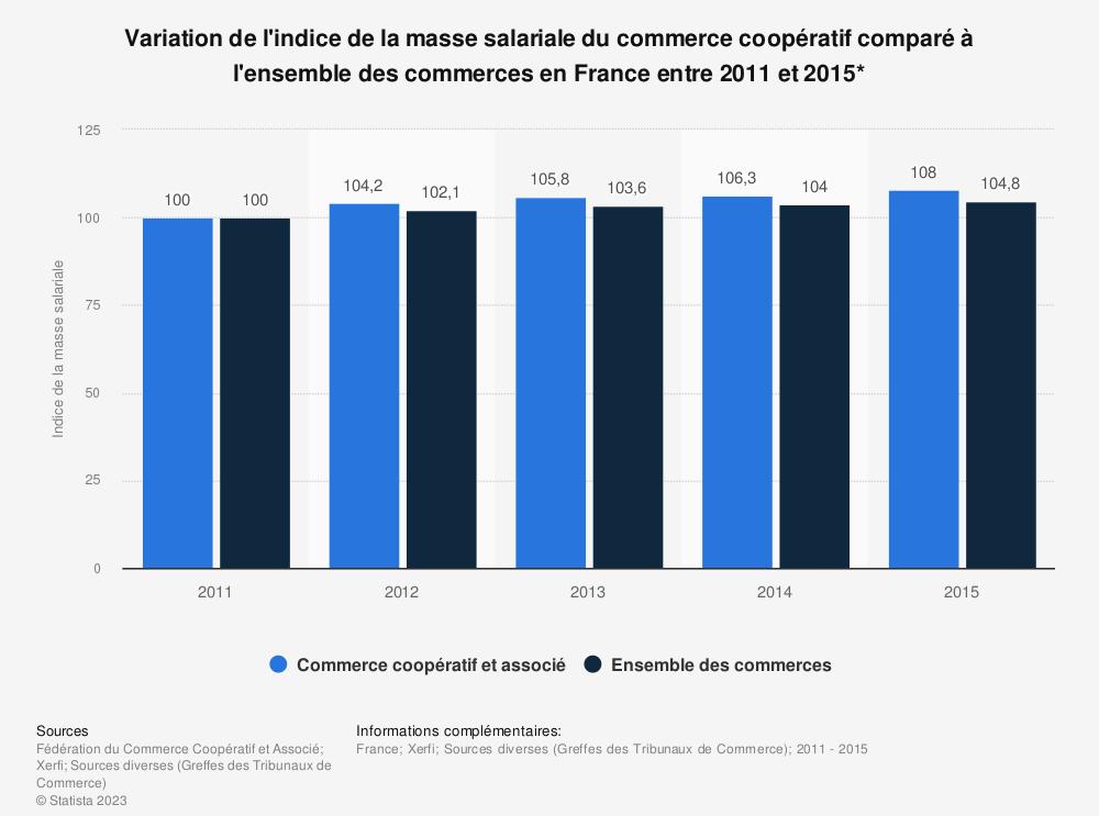 Statistique: Variation de l'indice de la masse salariale du commerce coopératif comparé à l'ensemble des commerces en France entre 2011 et 2015* | Statista