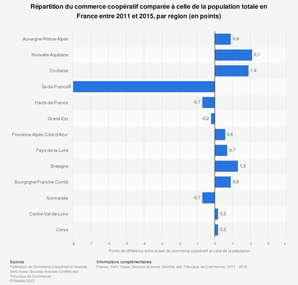 Statistique: Répartition du commerce coopératif comparée à celle de la population totale en France entre 2011 et 2015, par région (en points) | Statista
