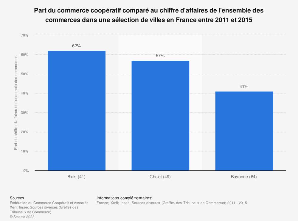 Statistique: Part du commerce coopératif comparé au chiffre d'affaires de l'ensemble des commerces dans une sélection de villes en France entre 2011 et 2015 | Statista