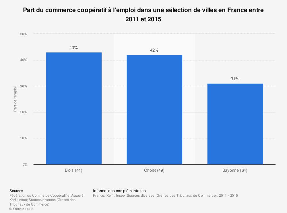 Statistique: Part du commerce coopératif à l'emploi dans une sélection de villes en France entre 2011 et 2015 | Statista