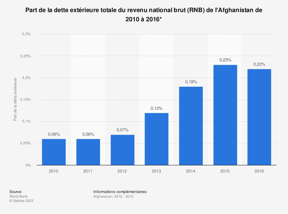 Statistique: Part de la dette extérieure totale du revenu national brut (RNB) de l'Afghanistan de 2010 à 2016*  | Statista