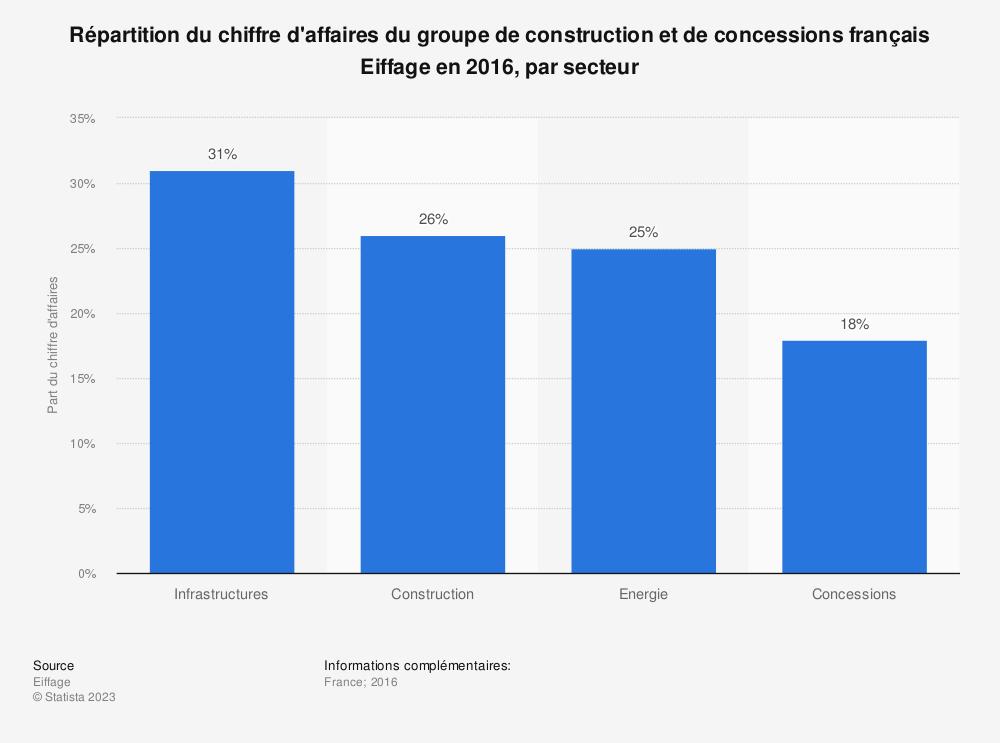 Statistique: Répartition du chiffre d'affaires du groupe de construction et de concessions français Eiffage en 2016, par secteur | Statista
