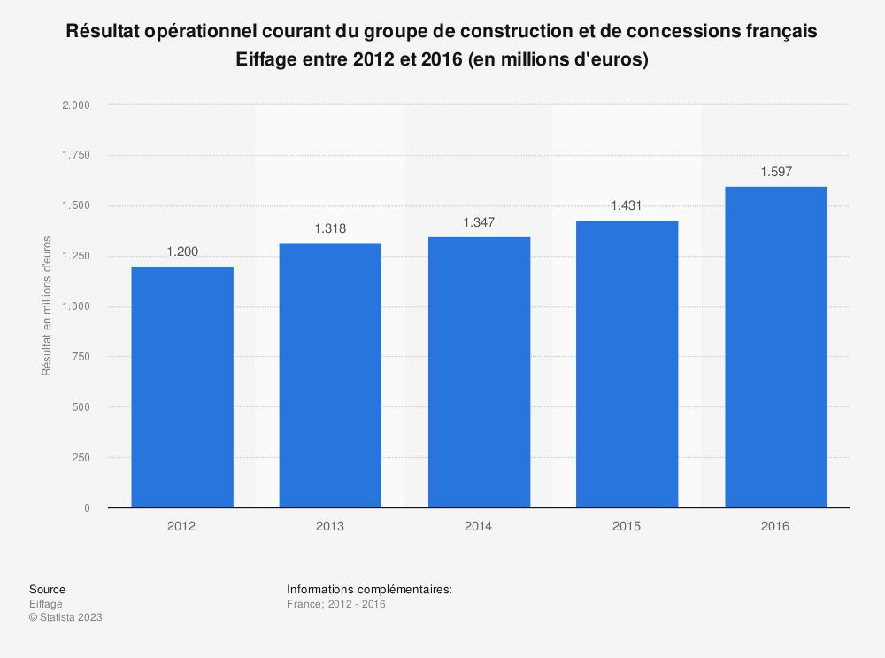Statistique: Résultat opérationnel courant du groupe de construction et de concessions français Eiffage entre 2012 et 2016 (en millions d'euros) | Statista