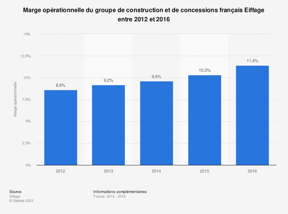 Statistique: Marge opérationnelle du groupe de construction et de concessions français Eiffage entre 2012 et 2016  | Statista