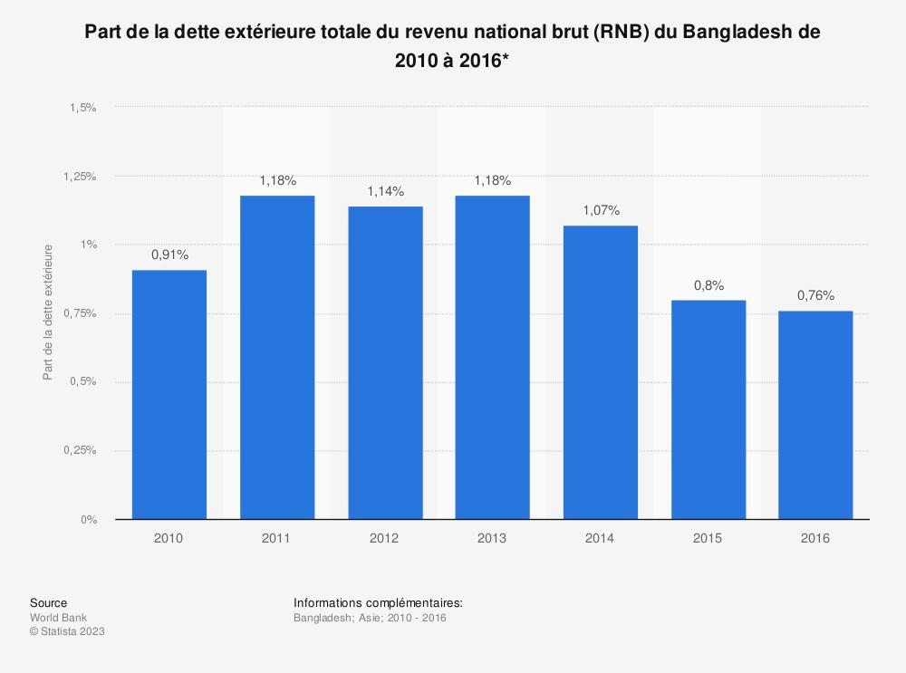 Statistique: Part de la dette extérieure totale du revenu national brut (RNB) du Bangladesh de 2010 à 2016*  | Statista