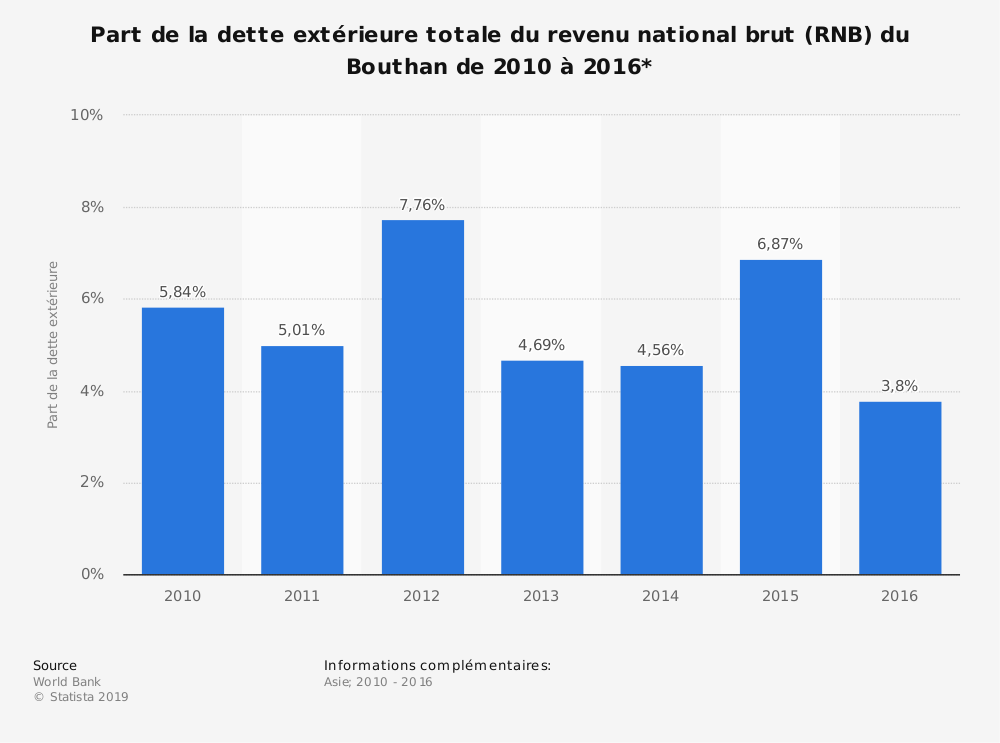 Statistique: Part de la dette extérieure totale du revenu national brut (RNB) du Bouthan de 2010 à 2016*  | Statista