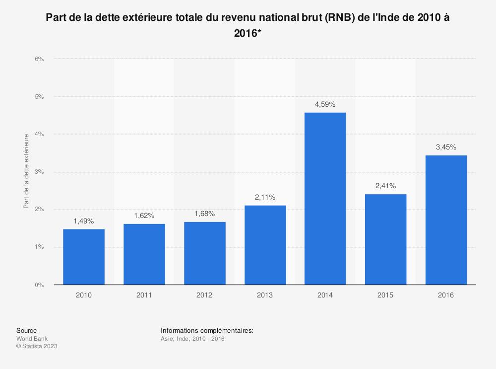 Statistique: Part de la dette extérieure totale du revenu national brut (RNB) de l'Inde de 2010 à 2016*  | Statista