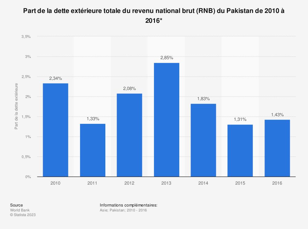 Statistique: Part de la dette extérieure totale du revenu national brut (RNB) du Pakistan de 2010 à 2016*  | Statista
