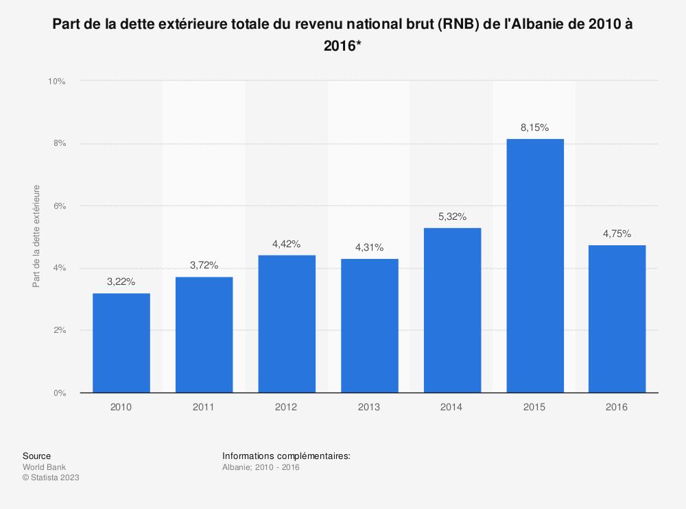 Statistique: Part de la dette extérieure totale du revenu national brut (RNB) de l'Albanie de 2010 à 2016*  | Statista