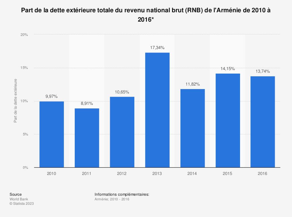 Statistique: Part de la dette extérieure totale du revenu national brut (RNB) de l'Arménie de 2010 à 2016*  | Statista